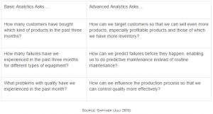 Advanced Analytics answers advanced questions about your data