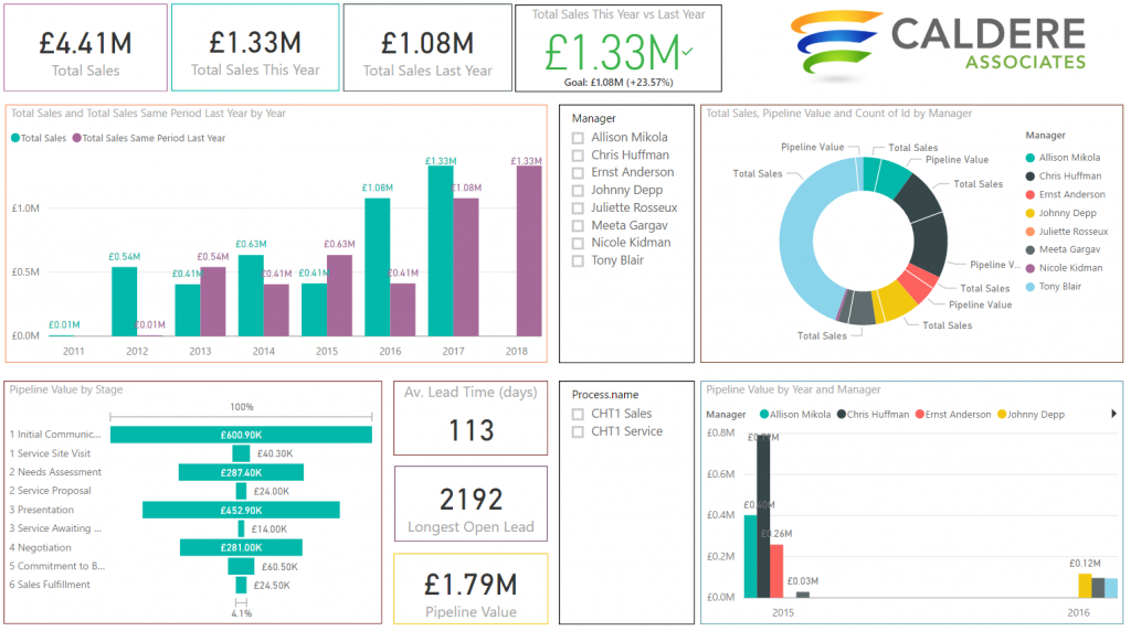 Dashboards And Power Bi Caldere Associates