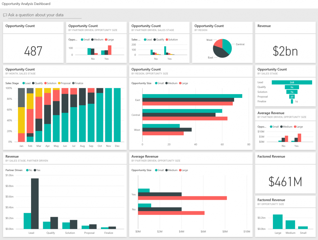 Microsoft Power BI Opportunity dashboard sample