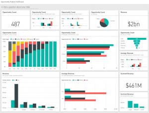 Microsoft Power BI Opportunity dashboard sample