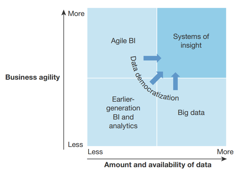 Agile-BI-And-Big-Data-Enable-Systems-Of-Insight-To-Democratize-Data