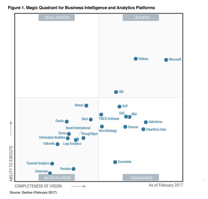 Gartner positions Power BI as the leader in its Magic Quadrant
