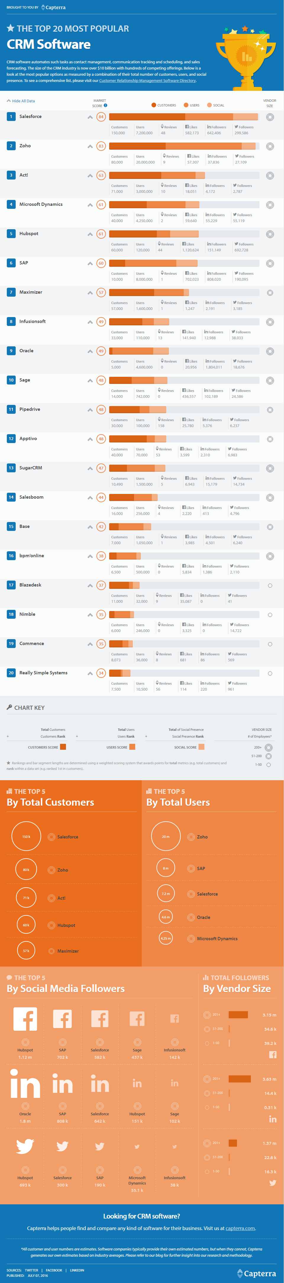 Top CRM Solutions