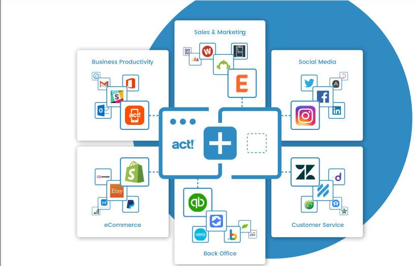 Caldere Act! Popular Apps and Integrations