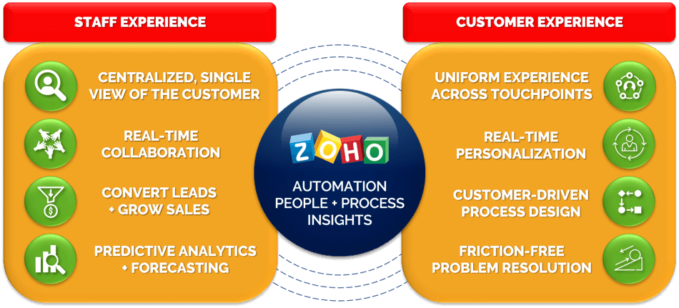 Zoho enhances your team's and customer's experiences.