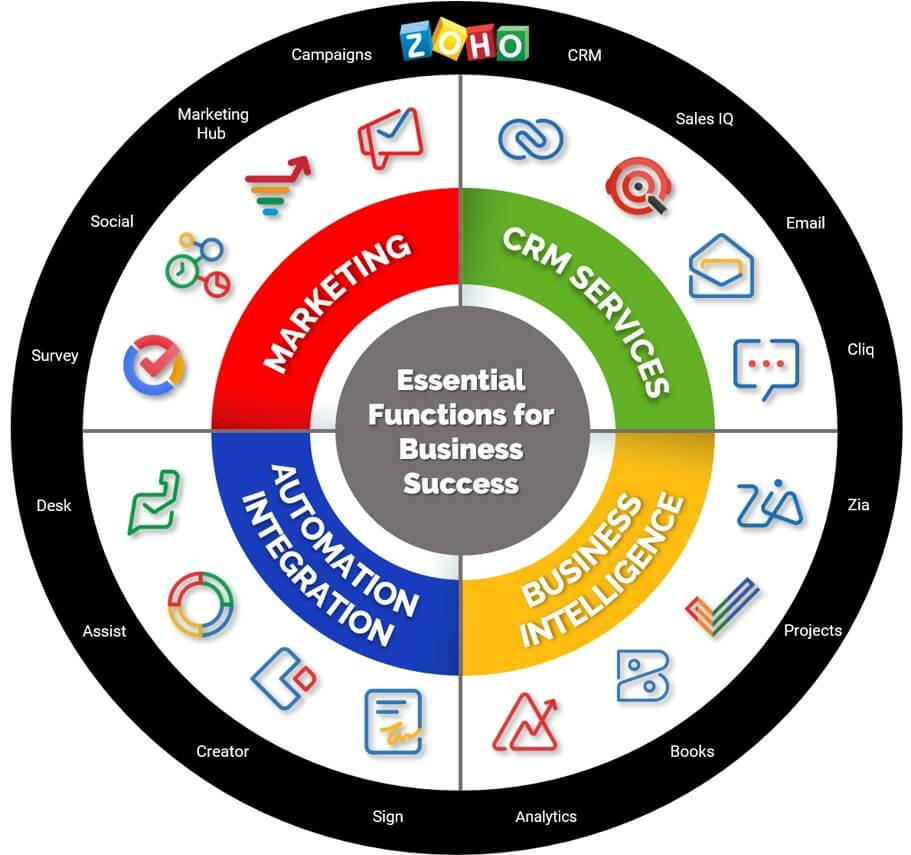 Zoho apps by business function.