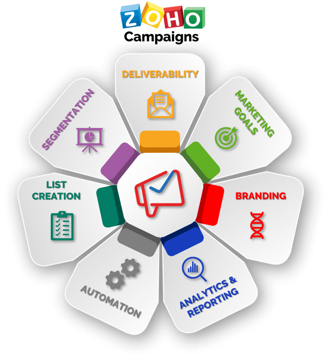 Zoho Campaigns. Digital and e-mail marketing solution customised by Caldere.