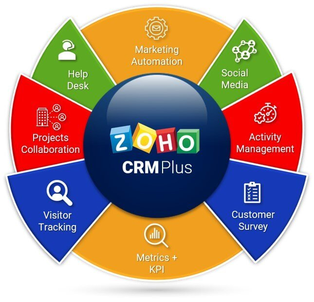 Zoho CRM Plus customised by Caldere.