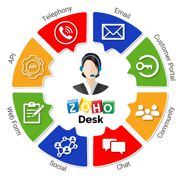 Zoho Desk, a customer service solution provided by Caldere.