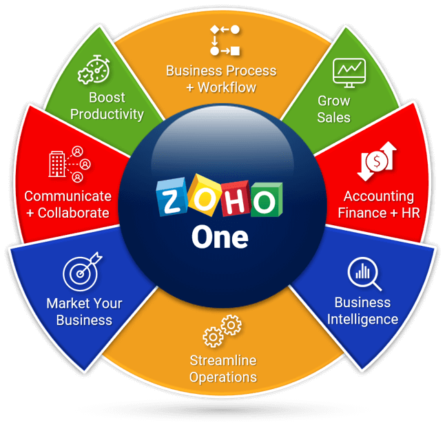Zoho One suite. Contact Caldere to help you customise the over fifty apps to your needs.