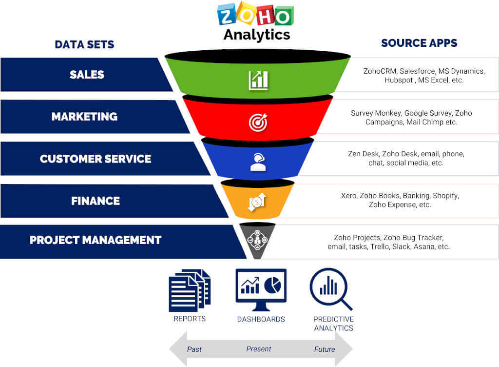 Zoho Analytics. Holistic Business Intelligence solutions designed by Caldere.
